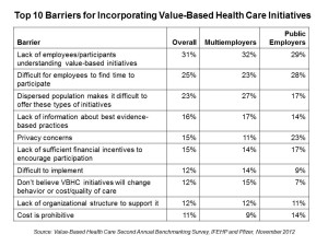 Top-10-Barriers-for-Incorporating-Value-Based-Health-Care